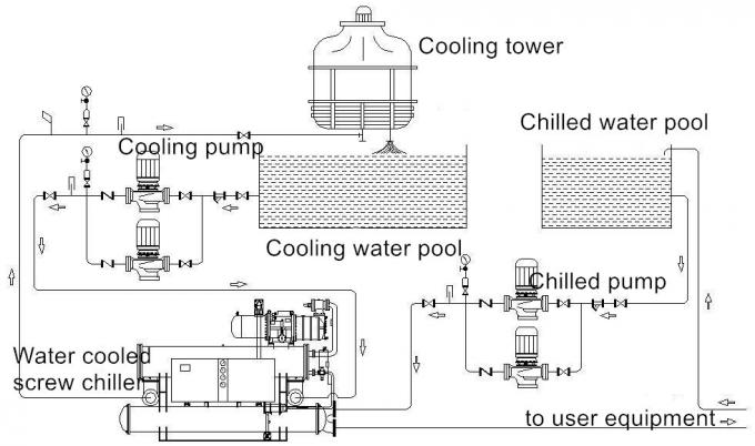 Water cooled screw chiller sulotion